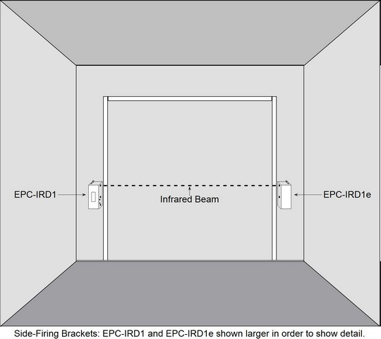 EPC-IRD1 Customer Counter with EPC-IRD1E Infrared Emitter using Side-Firing Brackets - Example Installation
