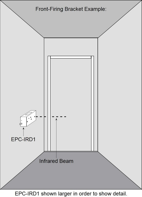 EPC-IRD1 Customer Counter with Front-Firing Bracket Example