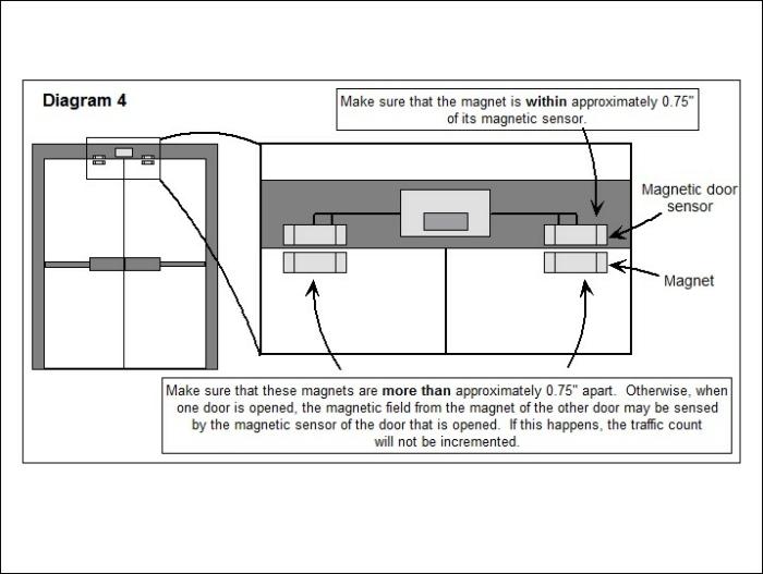 EPC-MAG1 Door Counter Diagram for Overhead Installation