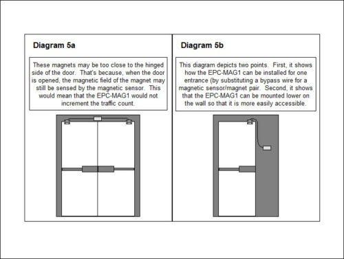 EPC-MAG1 Door Counter Diagram for Overhead Installation