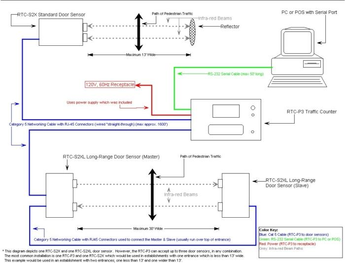 RTC-P3 Retail Traffic Counter Sample Wiring Diagram