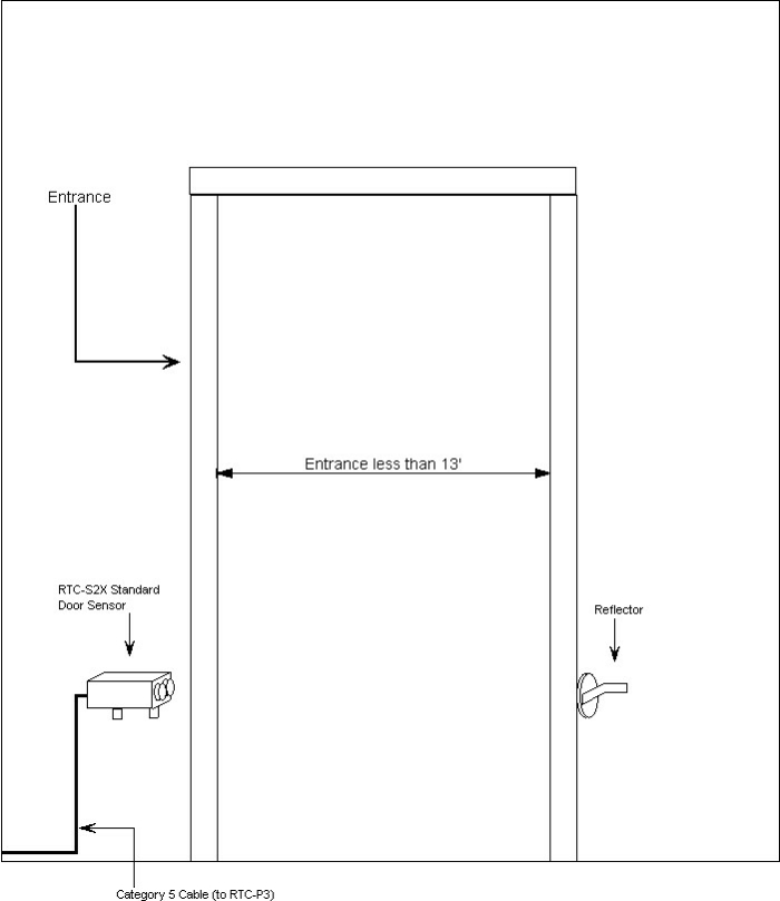 Typical Installation Diagram for the RTC-S2X Standard Infrared Door Sensor (Use with RTC-P3 Retail Traffic Counter/People Counter)