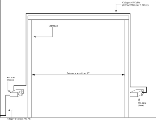 RTC-S2XL Infrared Door Sensor Install Illustration (Use with the RTC-P3 Retail Traffic Counter/People Counter)