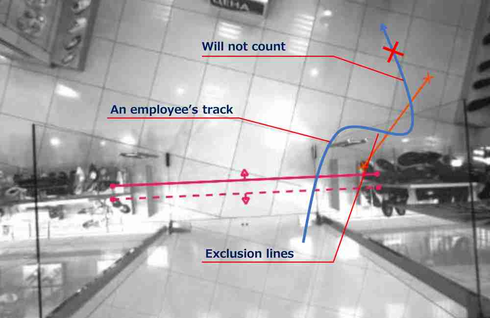 "Set ""Exclusion Lines"" to Eliminate Employee Traffic for the EPC-3D Stereo Camera People Counter"